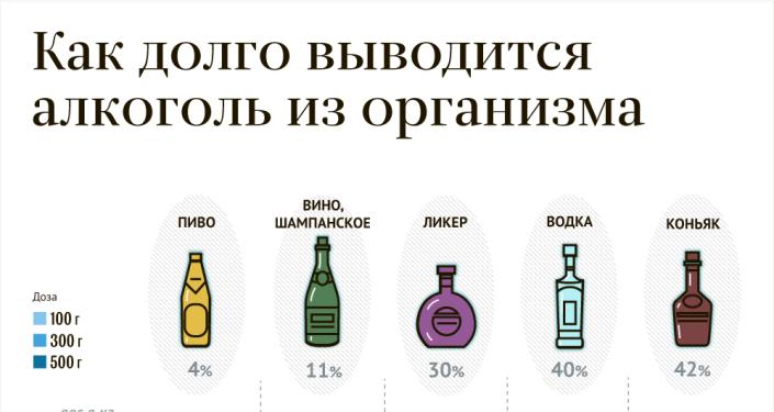 Как быстро нейтрализовать и вывести алкоголь и токсины из организма?