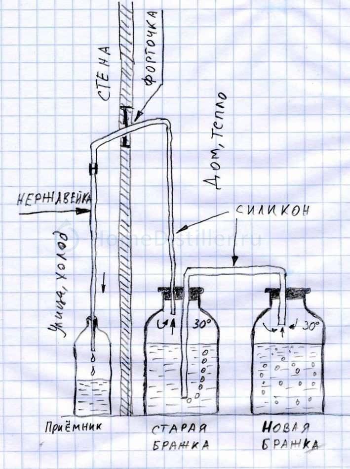 Ректификация самогона