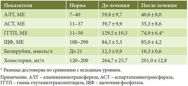 Алт, аст и другие анализы при циррозе печени
