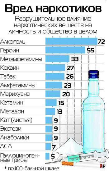 Что вреднее: алкоголь или трава для человека