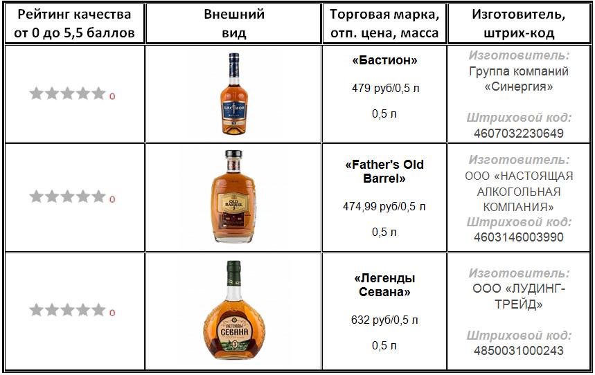Хороший коньяк: рейтинг, качественная характеристика, правила подачи и употребления, инструкция по выбору напитка