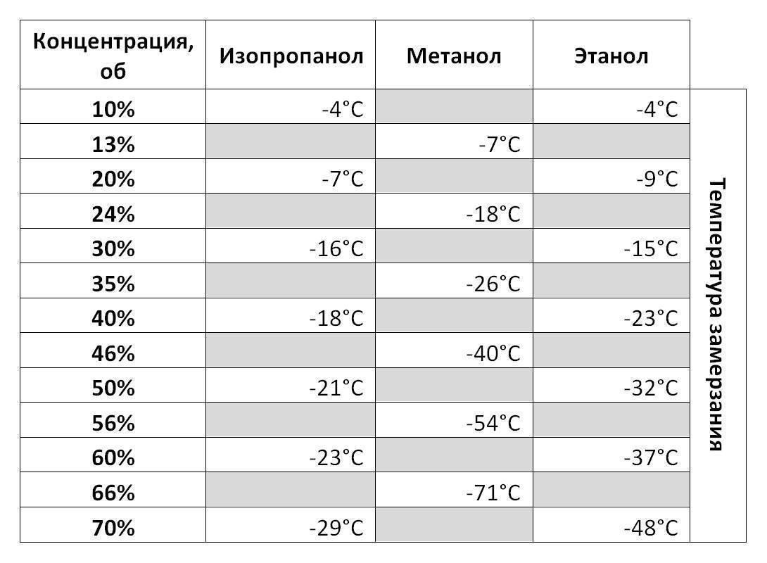 Замерзание дистиллированной воды: когда и при какой температуре происходит, может ли на улице, на морозе замёрзнуть вода в аккумуляторе в машине, должна ли