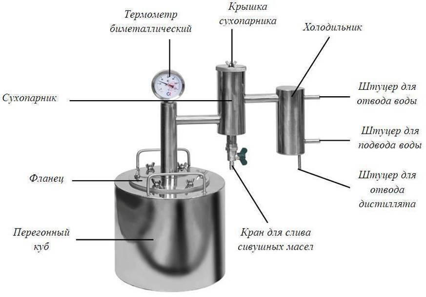 Дистиллятор домашний: что это такое, устройство, принцип работы для самогона, как выбрать лучший