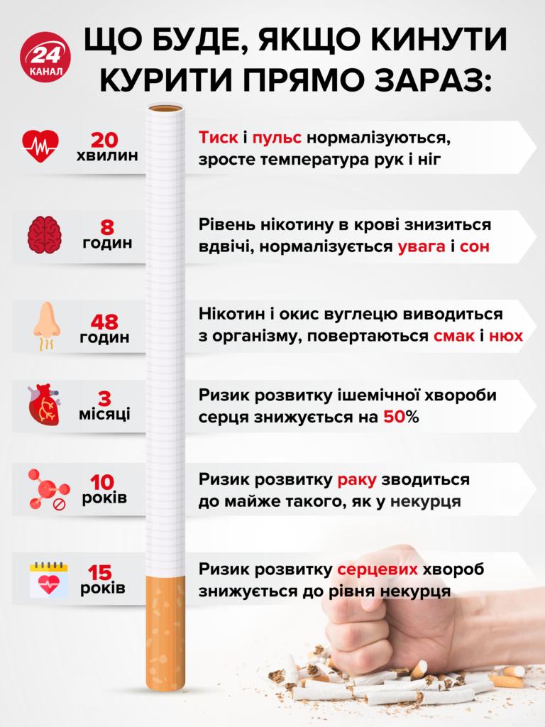 Каковы последствия для здоровья, если резко бросить курить