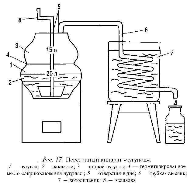 Устройство и принцип действия самогонного аппарата