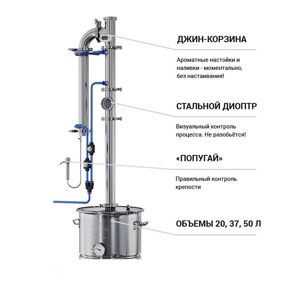 Джин-корзина: для чего нужна, как пользоваться, что класть для ароматизации, как сделать своими руками с диоптром 2 дюйма и другие, а также схема и размеры, рецепты | mosspravki.ru