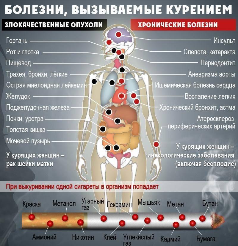 Влияние алкоголя и курения на псориаз