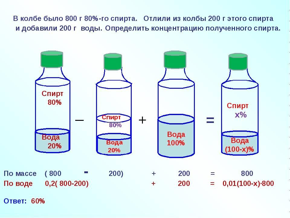 Как разводить спирт: правильные пропорции разведения с водой