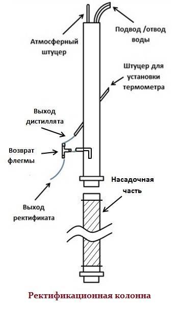Чем отличается бражная колонна от самогонного аппарата с сухопарником и ректификационной колонны