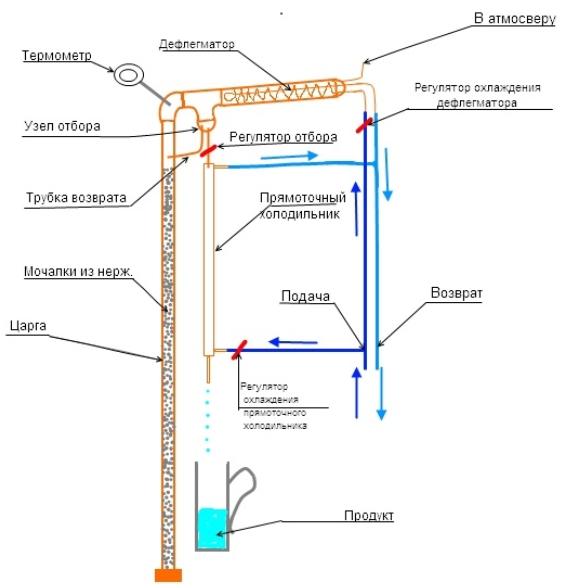 Как работает самогонный аппарат с ректификационной колонной