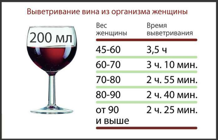 Сколько держится алкоголь в крови человека (таблица), допустимая норма