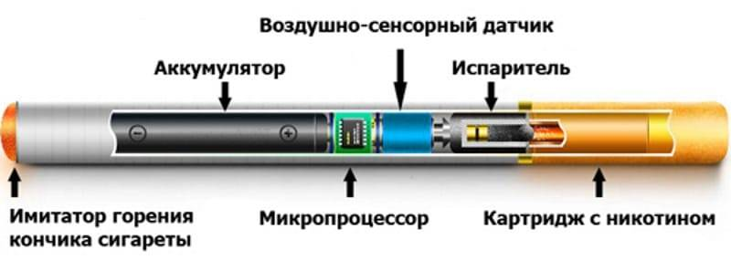 Азбука вейпинга: плюсы и минусы (преимущества и недостатки) электронных сигарет.