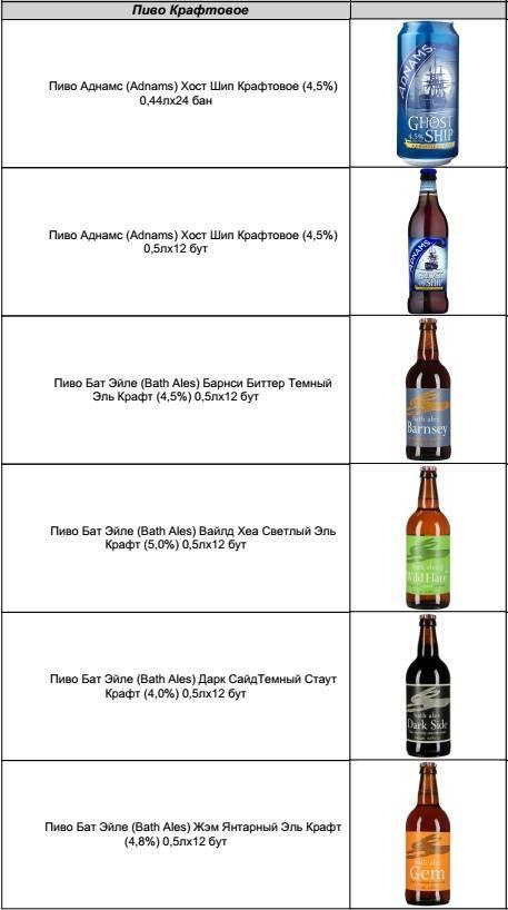 Чем отличается крафтовое пиво от обычного? — люди роста