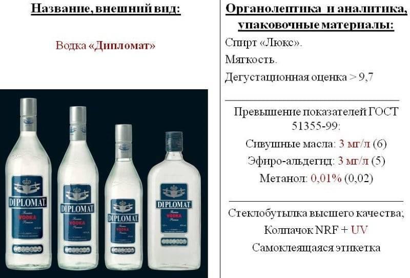 Классификация этилового спирта по гост