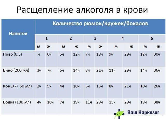Анализ крови после принятия алкоголя и изменение характеристик