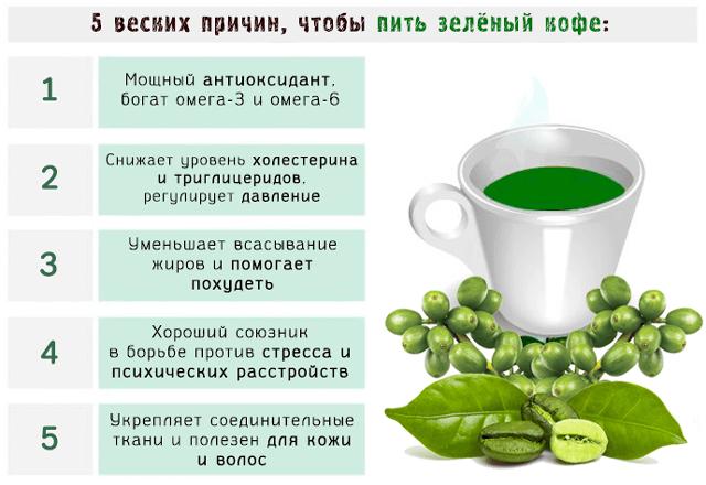 Кофе вредно или полезно для печени
