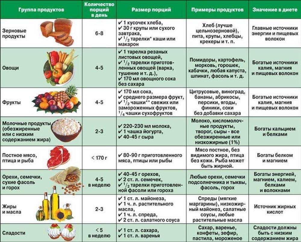 Какие продукты полезны для мозга при его сотрясение