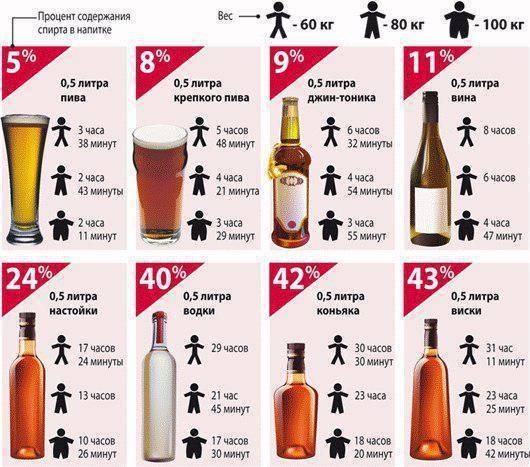 Через сколько после приема алкоголя можно садиться за руль., калькулятор онлайн, конвертер