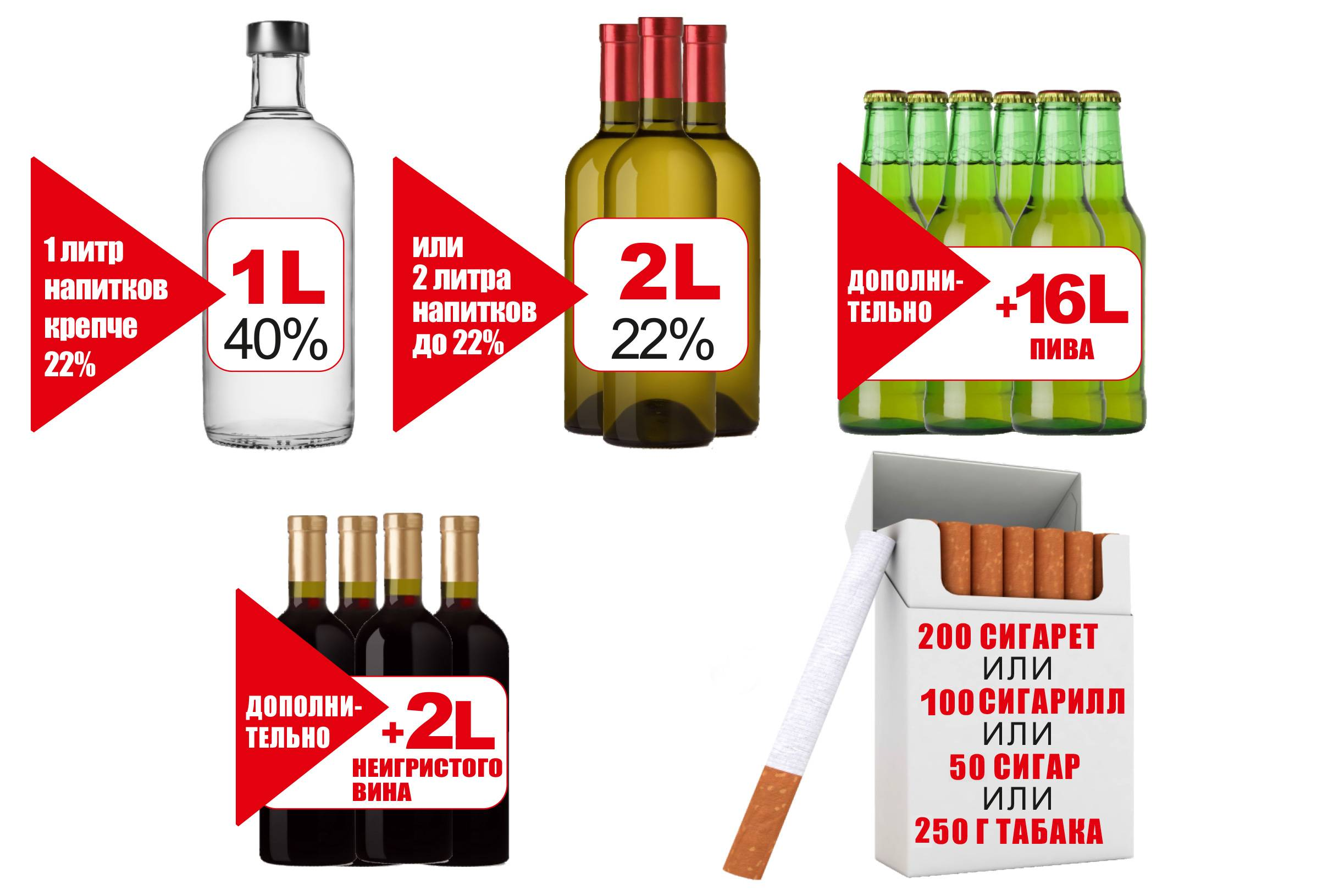Сколько можно провезти алкоголя через границу россии:ввоз,вывоз,основные правила.