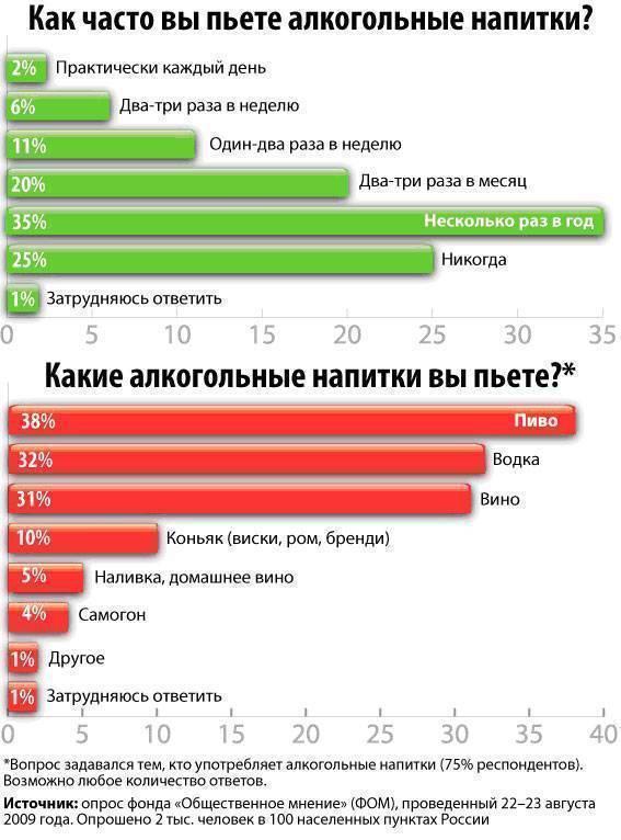 Борьба с алкоголизмом в россии: история, проблемы, статистика