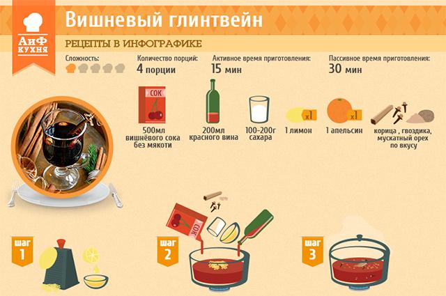 Классический рецепт глинтвейна, как приготовить глинтвейн дома