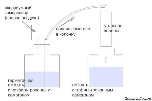 Как сделать эффективную угольную колонну для очистки самогона своими руками?