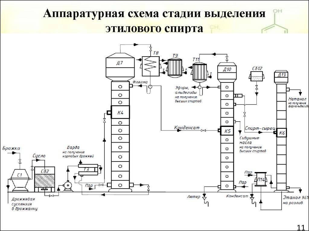Из какого спирта делают водку? классификация, технология изготовления водки и качество продукции