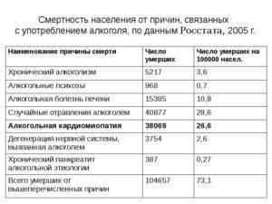 Алкоголизм в россии: статистика, проблема алкоголизма в россии и борьба
