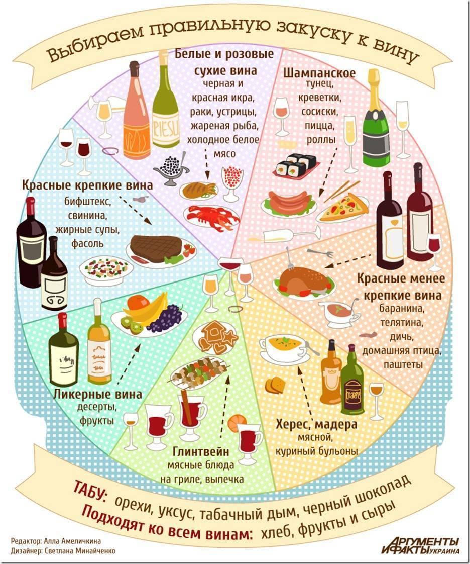 С чем пьют белое вино: лучшие закуски под разные виды вин