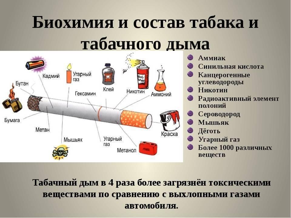 Сигареты классификация по крепости