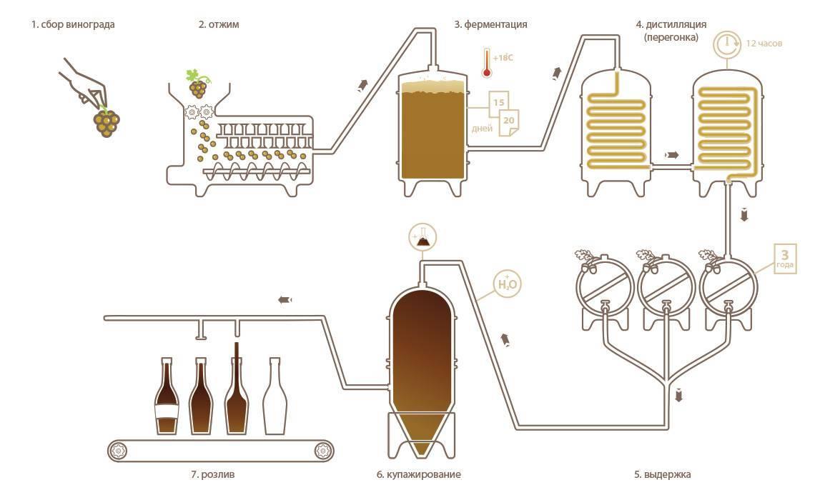 Как приготовить коньячный спирт в домашних условиях? | про самогон и другие напитки ? | яндекс дзен