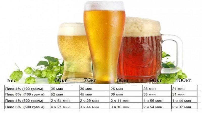 Если пить пиво каждый день это алкоголизм