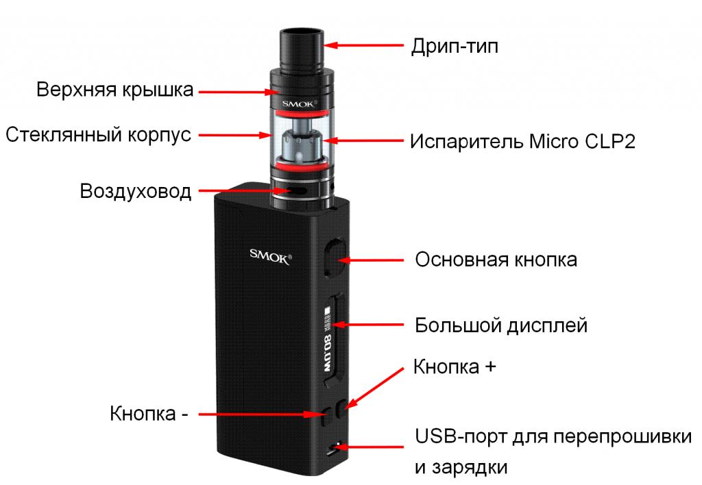 На сколько хватает жидкости для электронных сигарет
