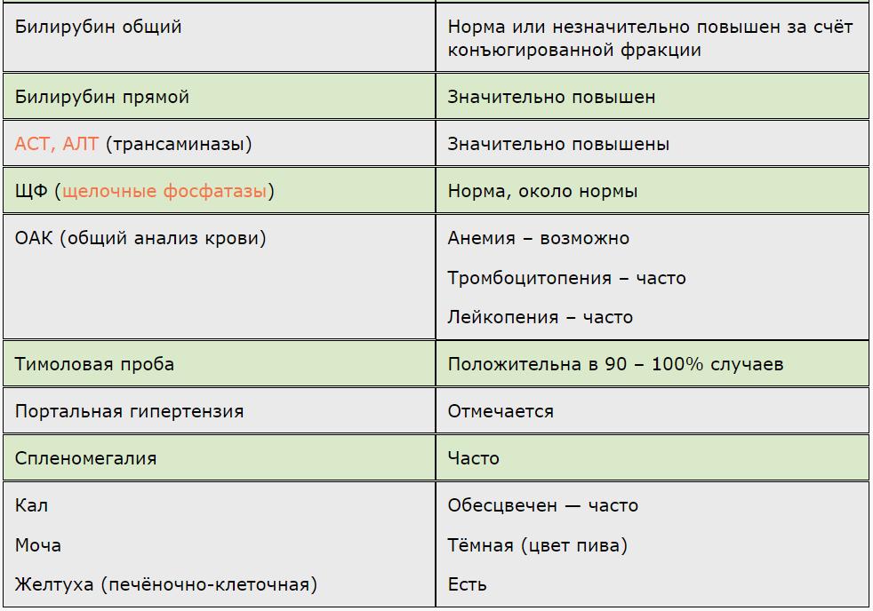 Показатели крови при циррозе печени: аст, алт, билирубин