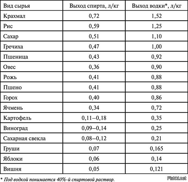 Хотите знать, сколько из браги получается самогона?