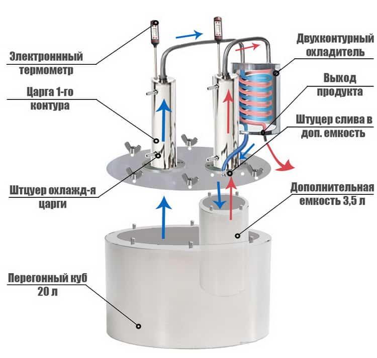 Самогонный аппарат проточный - непроточный: какой лучше для охлаждения, как выбрать для дачи, как гнать без проточной воды