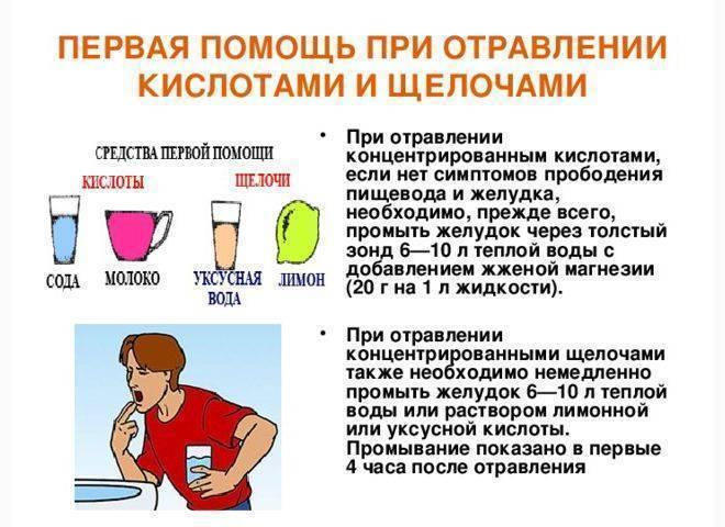 Что делать при отравлении вином и винным продуктом отравление.ру что делать при отравлении вином и винным продуктом