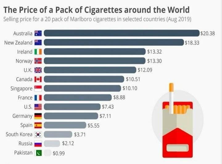 Самые дорогие сигареты в мире: за что платят миллиардеры