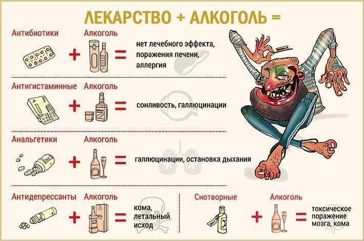 Медицинские мифы: совместим ли алкоголь с антибиотиками?