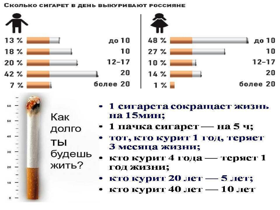 Почему тошнит от сигарет?