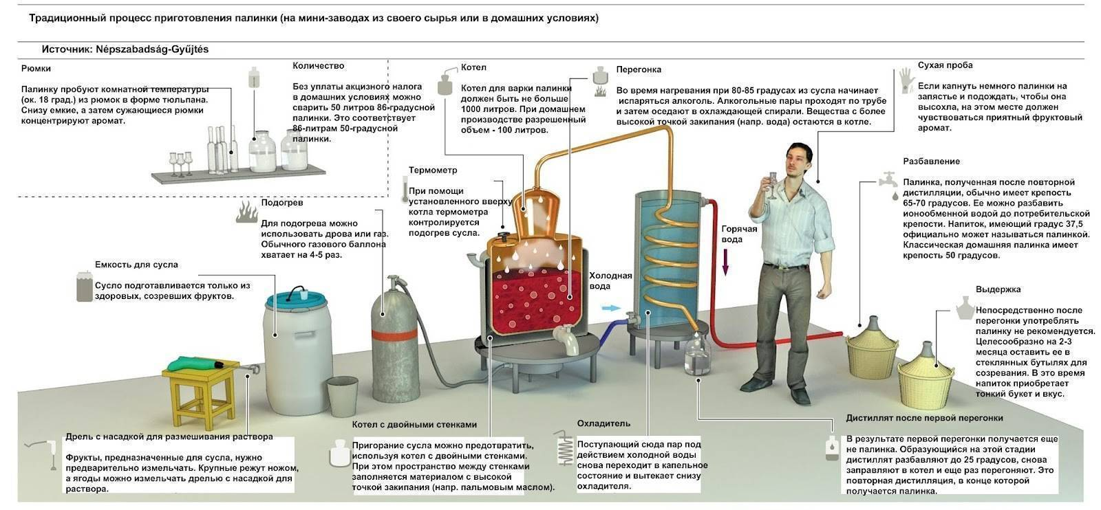 Правильные условия и важные правила для качественной браги на самогон | про самогон и другие напитки ? | яндекс дзен