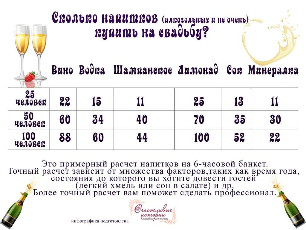 Калькулятор расчета напитков на свадьбу. как рассчитать спиртное на банкет или свадьбу? | про самогон и другие напитки ? | яндекс дзен