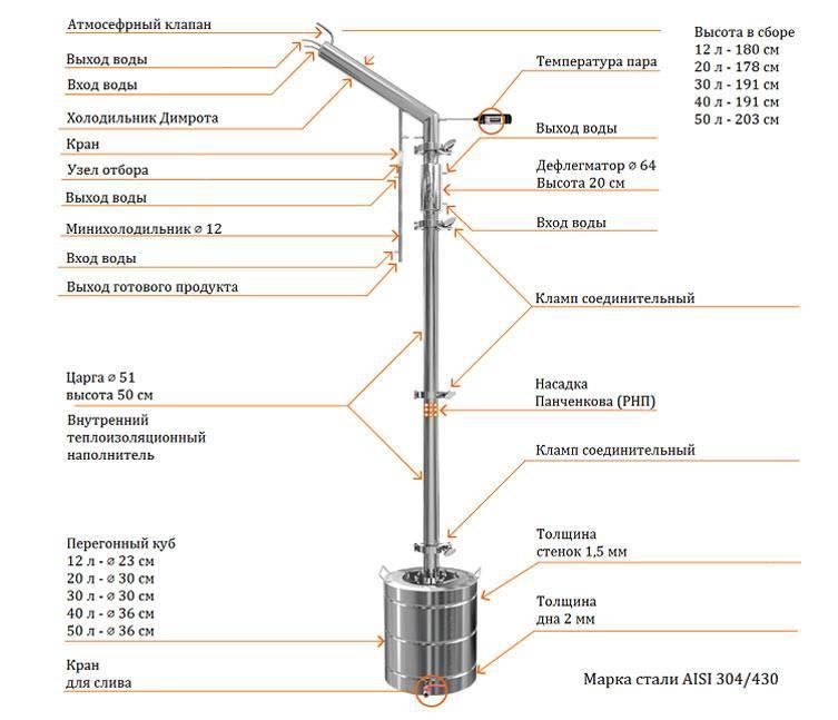 Как сделать ректификационную колонну – расчет параметров системы
