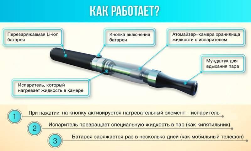 Бывает кашель от электронных сигарет