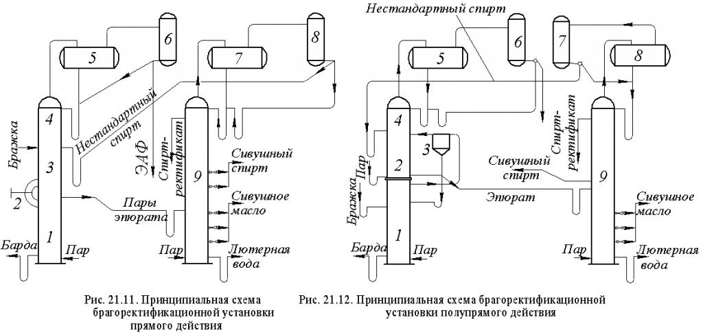 Угольная колонна для очистки самогона: принцип работы, как сделать