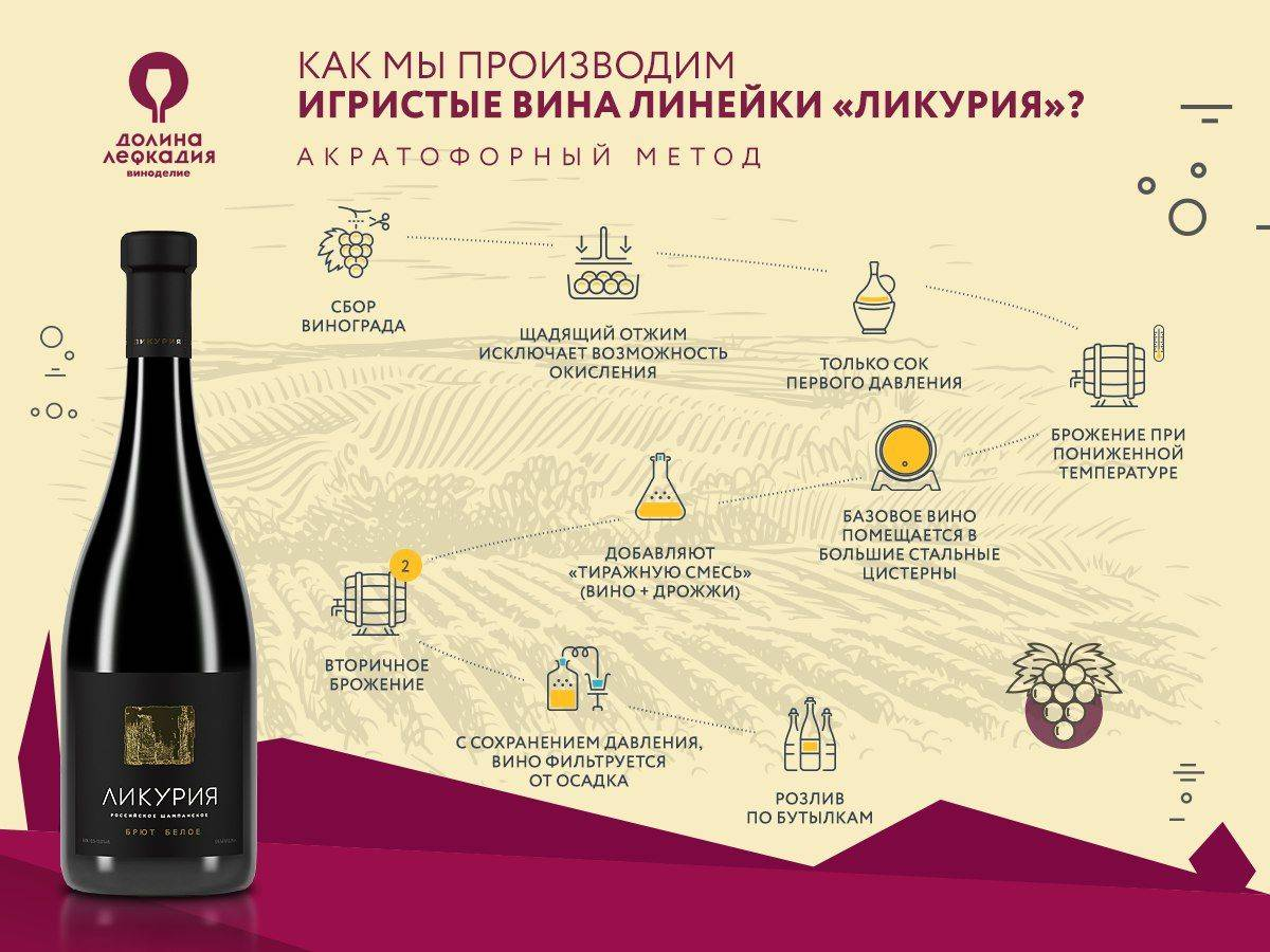 Технология: вино из винограда