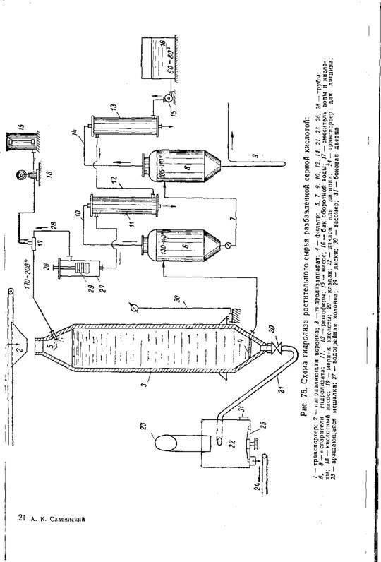 Как сделать спирт из опилок: все способы получения биотоплива. технологии производства спирта