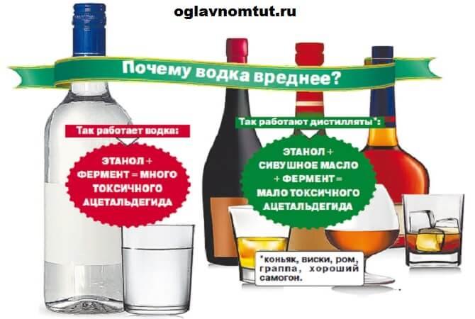 Разница между виски и водкой - лучшие рецепты от gemrestoran.ru