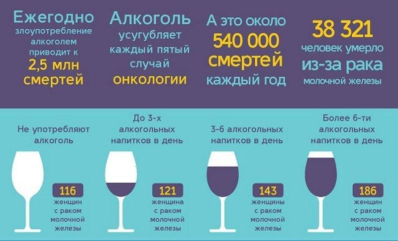 Через какое время после химиотерапии можно употреблять алкоголь - wikimediconline.ru