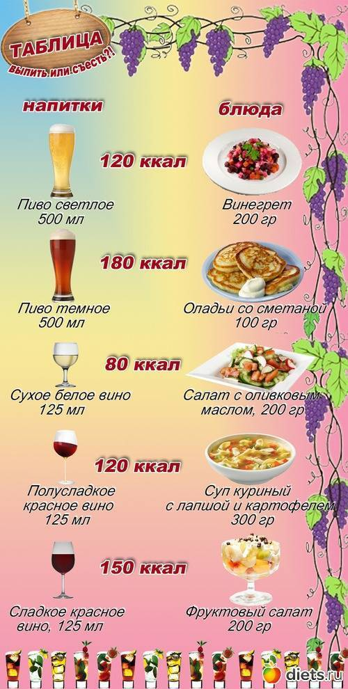 Откуда в водке калории — похудение